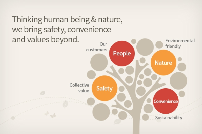 Thinking human being & nature,we bring safety,convenience and values beyond.(Our customers:People,Environmental friendly:Nature,Collective value:Safety,Sustainability:Convenience)