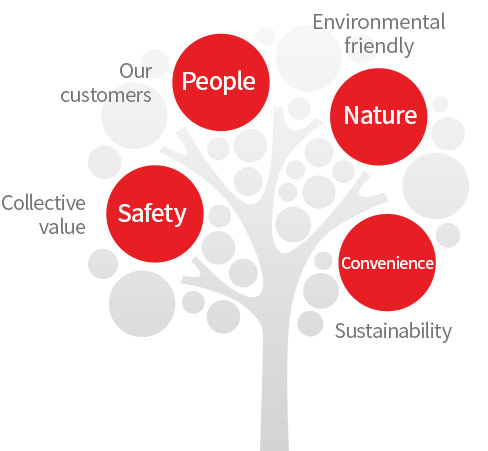People :Our Customers, Nature:Environmental Friendly, Convenience :Sustainability, Safety :Collective Value