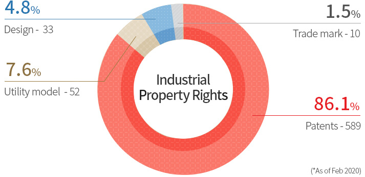Industrial Property Rights Design: 42(6%) Trade mark: 12(2%) Utility model: 94(13%) Patents: 555(79%)
